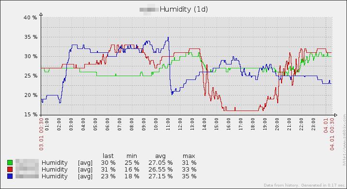 20160104-fplug-humidity