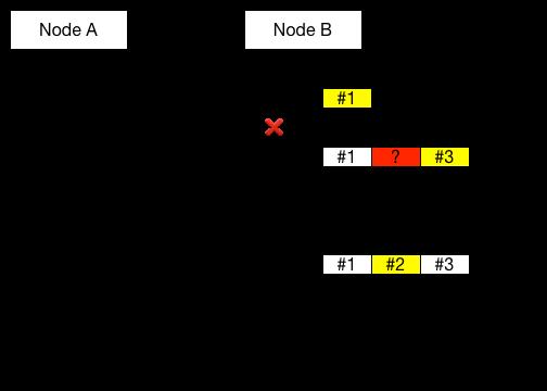 TCP Previous Segment Lost